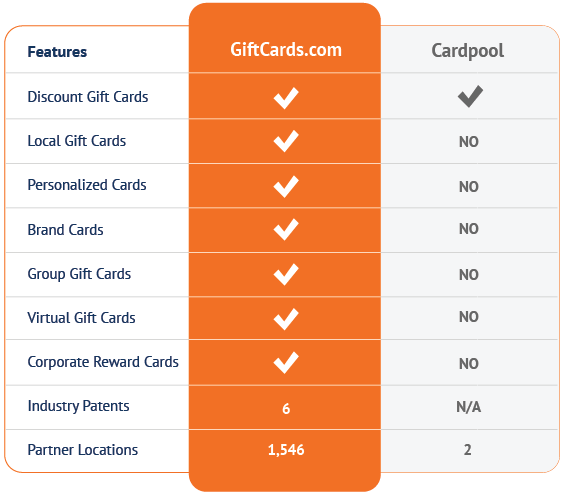 CardPool vs. the GiftCards.com Advantage