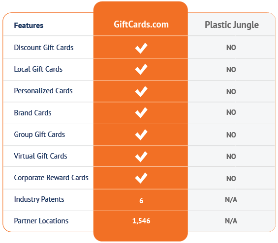 Plastic Jungle vs. the GiftCards.com Advantage