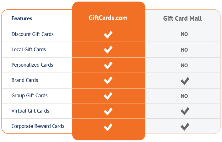 Gift Card Mall vs. the GiftCards.com Advantage