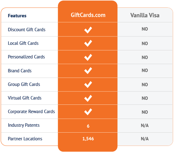 Vanilla Visa vs. the GiftCards.com Advantage