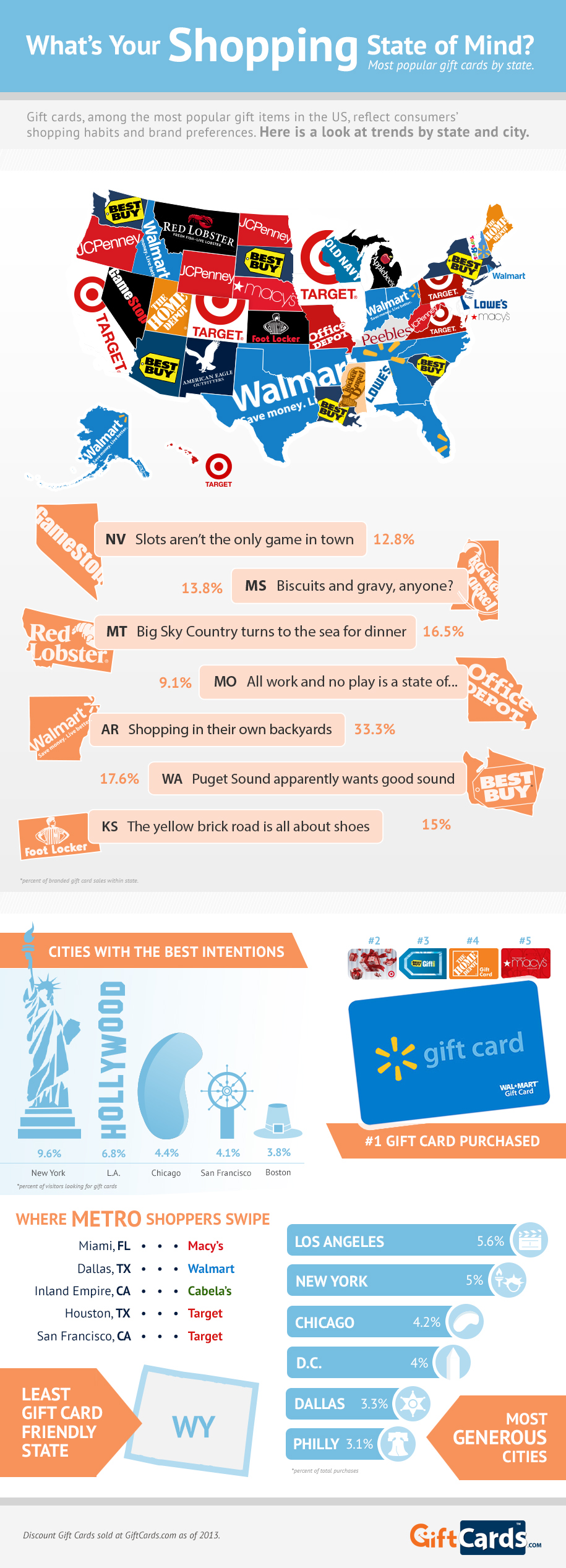 infographic of popular discount gift cards