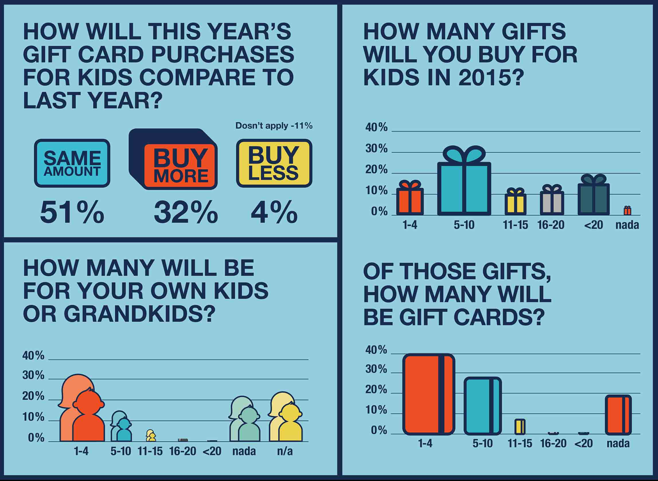 how many gift cards will you buy for kids