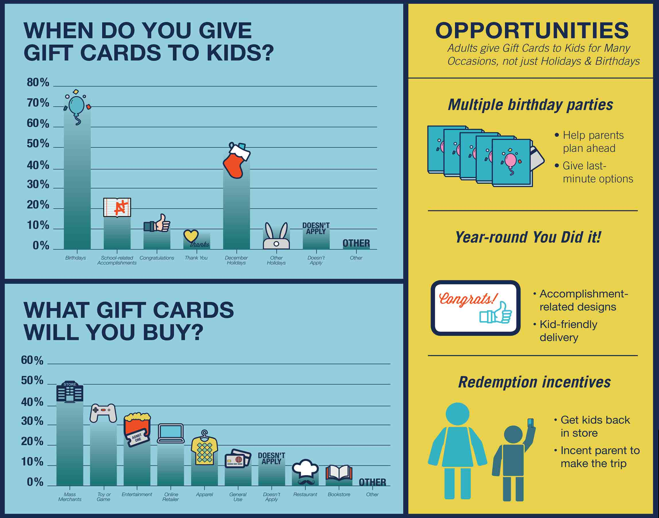 most popular gift cards to get kids