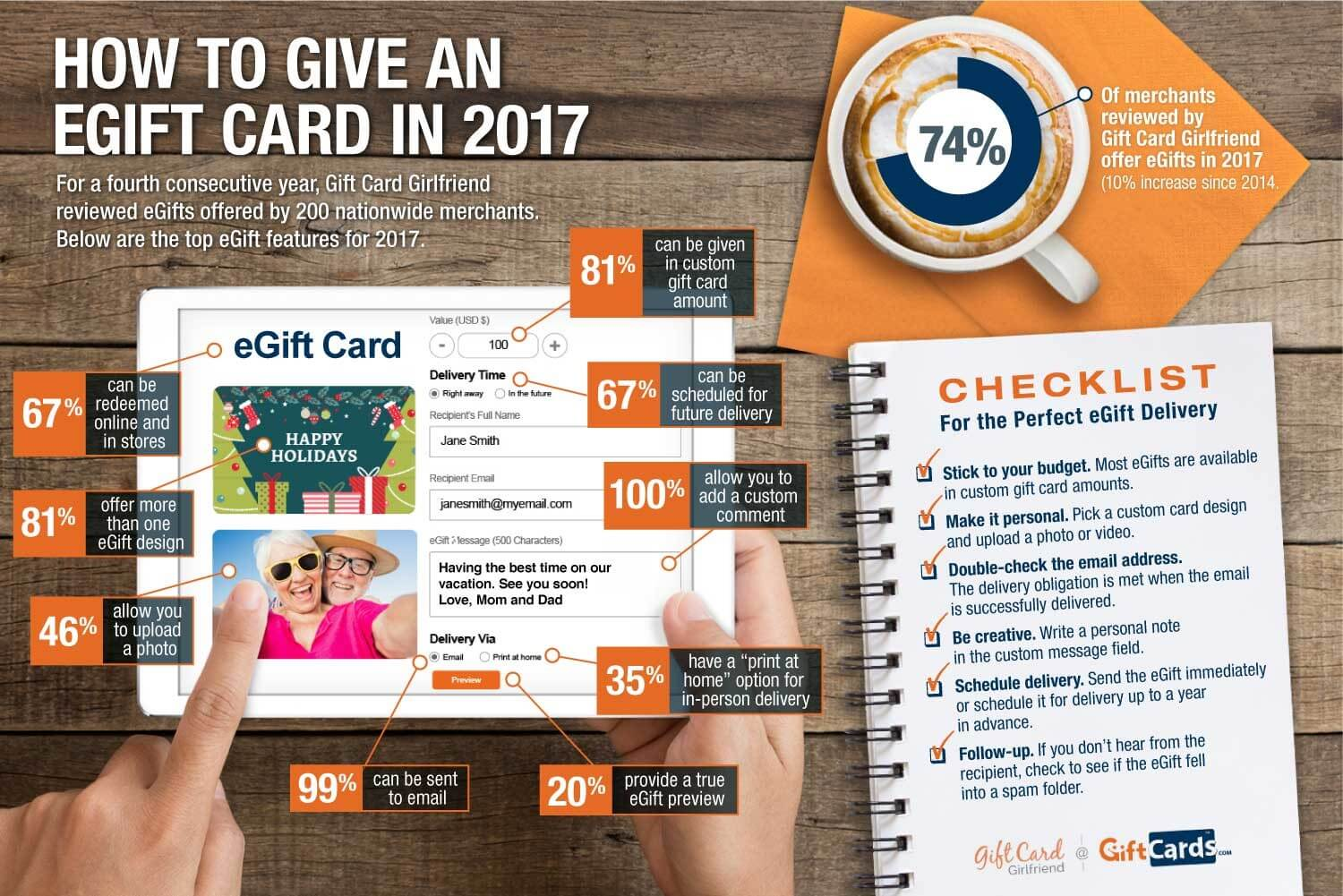 Infographic of best egift cards