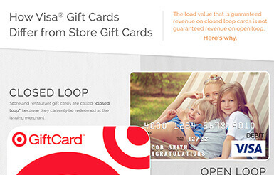 How Visa Gift Cards Differ From Store Gift Cards [Infographic]