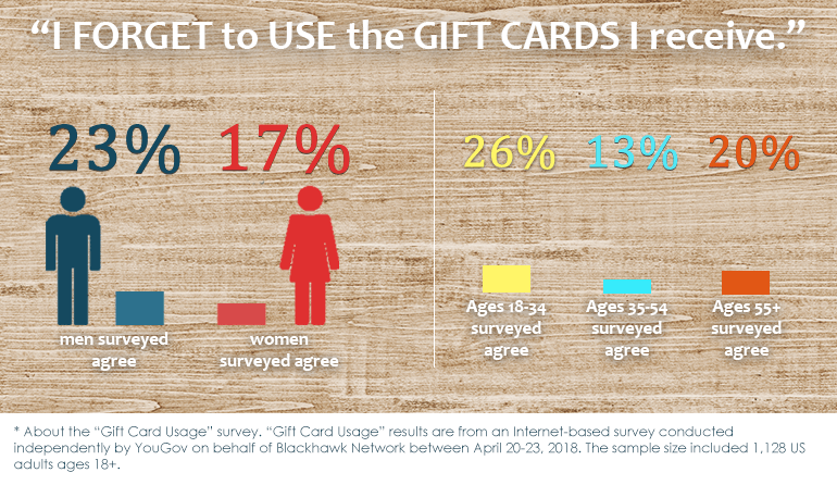 stats on gift card use