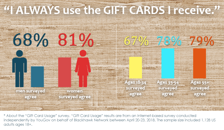 stats on gift card usage