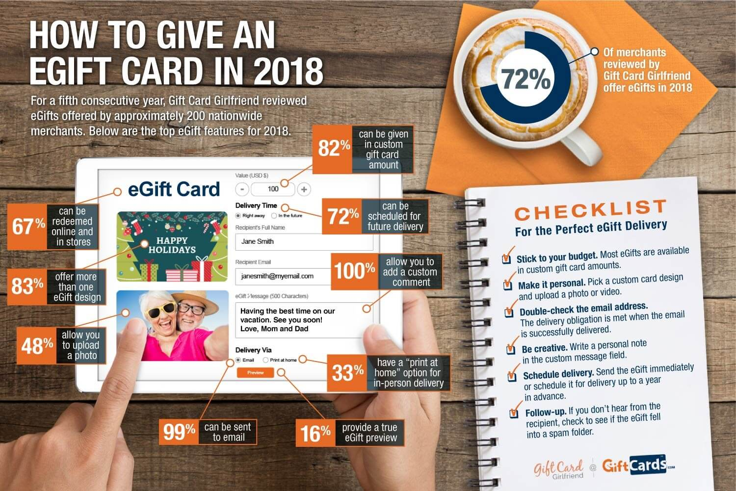 Statistics on egift cards for 2018