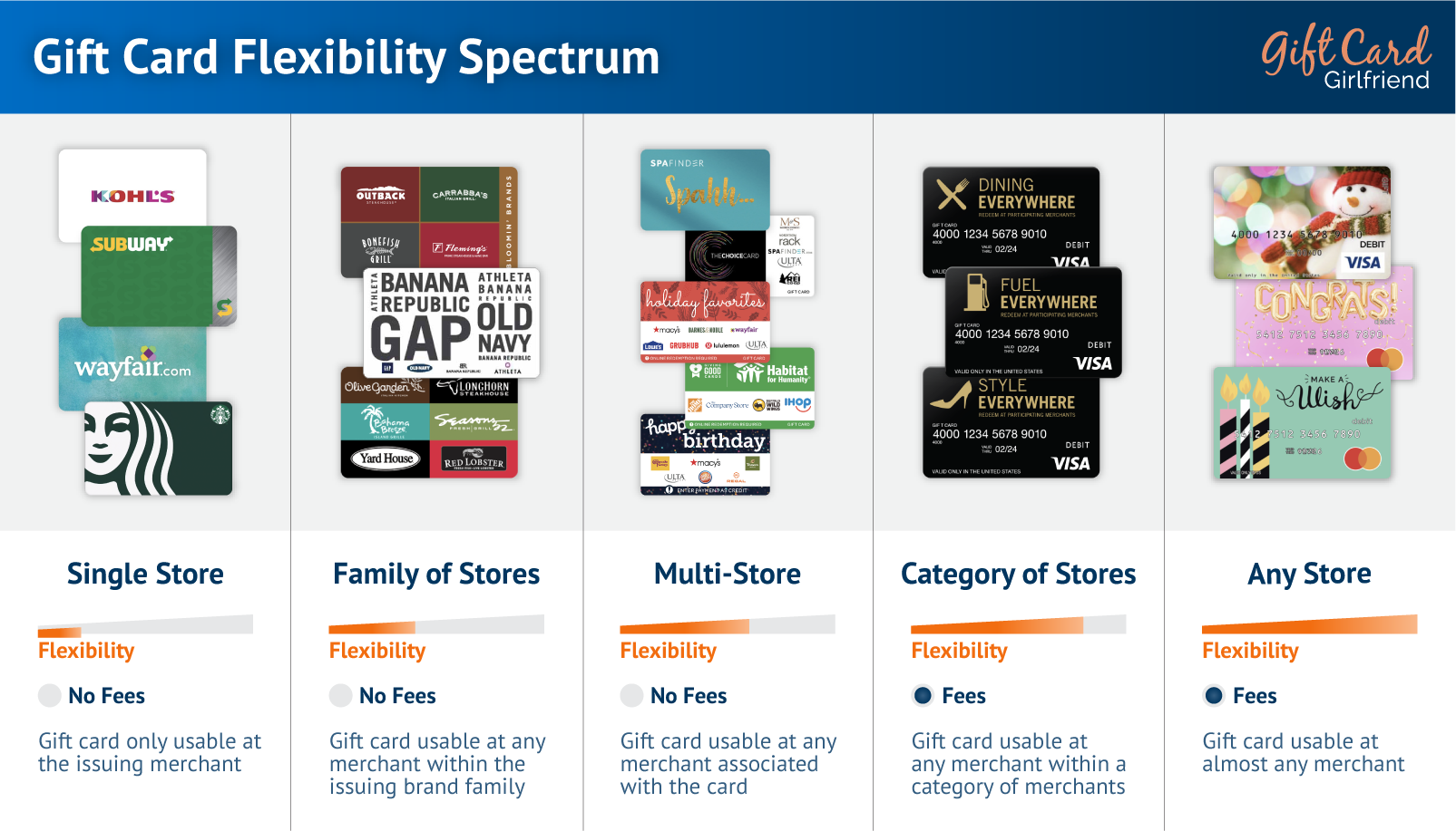 graph showing different types of gift cards